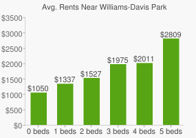 Graph of average rent prices for Williams-Davis Park