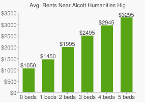 Graph of average rent prices for Alcott Humanities High School