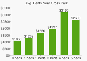 Graph of average rent prices for Gross Park