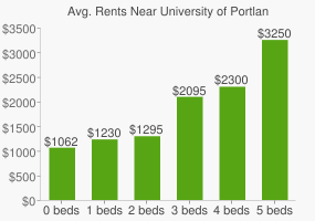 Graph of average rent prices for University of Portland
