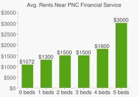Graph of average rent prices for PNC Financial Services Group Headquarters