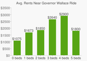 Graph of average rent prices for Governor Wallace Rider Farrington High School