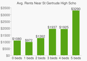 Graph of average rent prices for St Gertrude High School