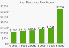 Graph of average rent prices for New Haven
