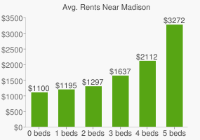 Graph of average rent prices for Madison