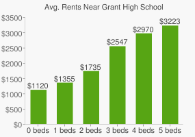 Graph of average rent prices for Grant High School