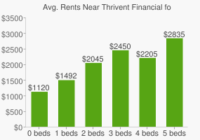 Graph of average rent prices for Thrivent Financial for Lutherans Headquarters