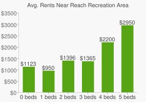 Graph of average rent prices for Reach Recreation Area