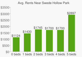 Graph of average rent prices for Swede Hollow Park