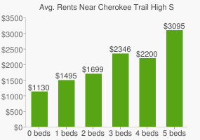Graph of average rent prices for Cherokee Trail High School