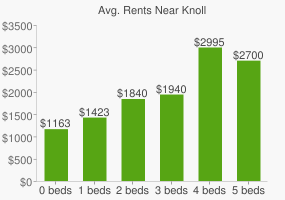 Graph of average rent prices for Knoll