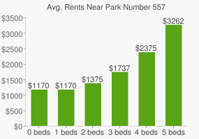 Graph of average rent prices for Park Number 557