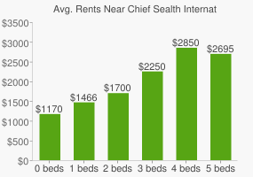 Graph of average rent prices for Chief Sealth International High School