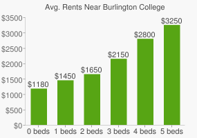 Graph of average rent prices for Burlington College