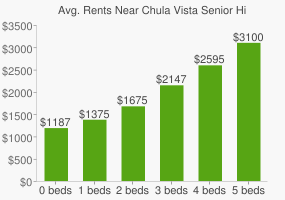 Graph of average rent prices for Chula Vista Senior High School