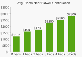 Graph of average rent prices for Bidwell Continuation High School