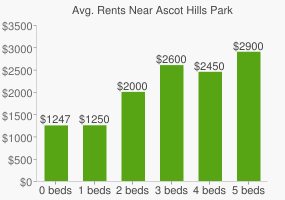 Graph of average rent prices for Ascot Hills Park