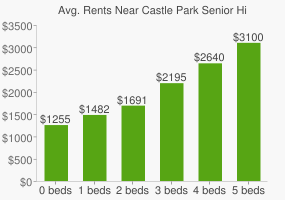 Graph of average rent prices for Castle Park Senior High School