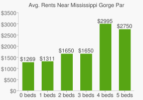 Graph of average rent prices for Mississippi Gorge Park