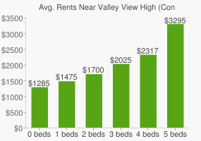 Graph of average rent prices for Valley View High (Continuation) High School