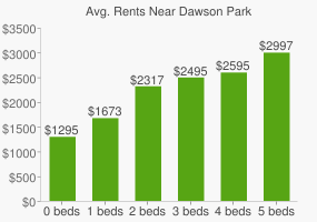 Graph of average rent prices for Dawson Park