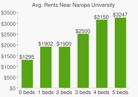 Graph of average rent prices for Naropa University