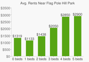 Graph of average rent prices for Flag Pole Hill Park