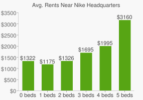 Graph of average rent prices for Nike Headquarters