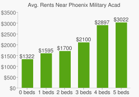 Graph of average rent prices for Phoenix Military Academy High School