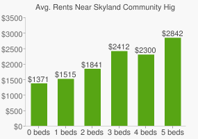 Graph of average rent prices for Skyland Community High School