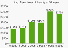 Graph of average rent prices for University of Minnesota - Twin Cities
