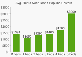 Graph of average rent prices for Johns Hopkins University