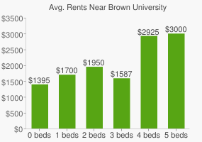 Graph of average rent prices for Brown University