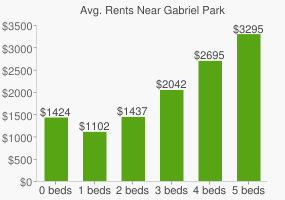 Graph of average rent prices for Gabriel Park