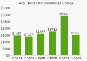 Graph of average rent prices for Morehouse College