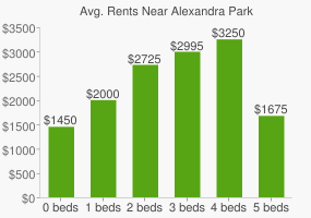 Graph of average rent prices for Alexandra Park