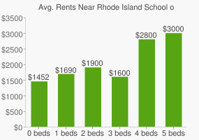 Graph of average rent prices for Rhode Island School of Design