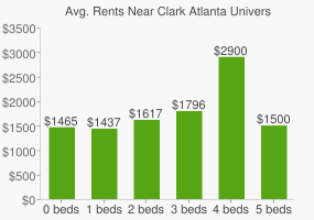 Graph of average rent prices for Clark Atlanta University