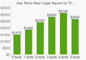 Graph of average rent prices for Lisgar Square (or Triangle Square)