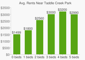 Graph of average rent prices for Taddle Creek Park
