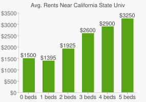 Graph of average rent prices for California State University - Los Angeles