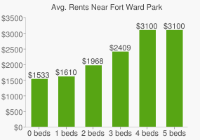 Graph of average rent prices for Fort Ward Park