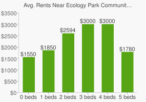 Graph of average rent prices for Ecology Park Community Garden