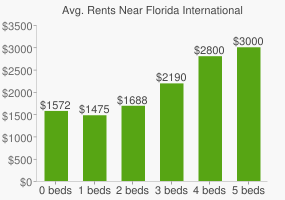 Graph of average rent prices for Florida International University