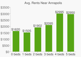 Graph of average rent prices for Annapolis