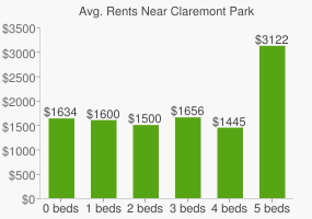 Graph of average rent prices for Claremont Park
