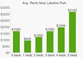 Graph of average rent prices for Lakeline Park