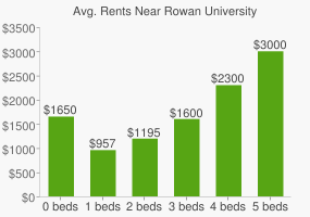 Graph of average rent prices for Rowan University