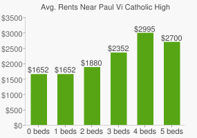Graph of average rent prices for Paul Vi Catholic High School