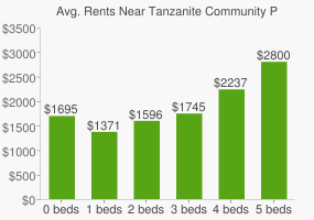 Graph of average rent prices for Tanzanite Community Park